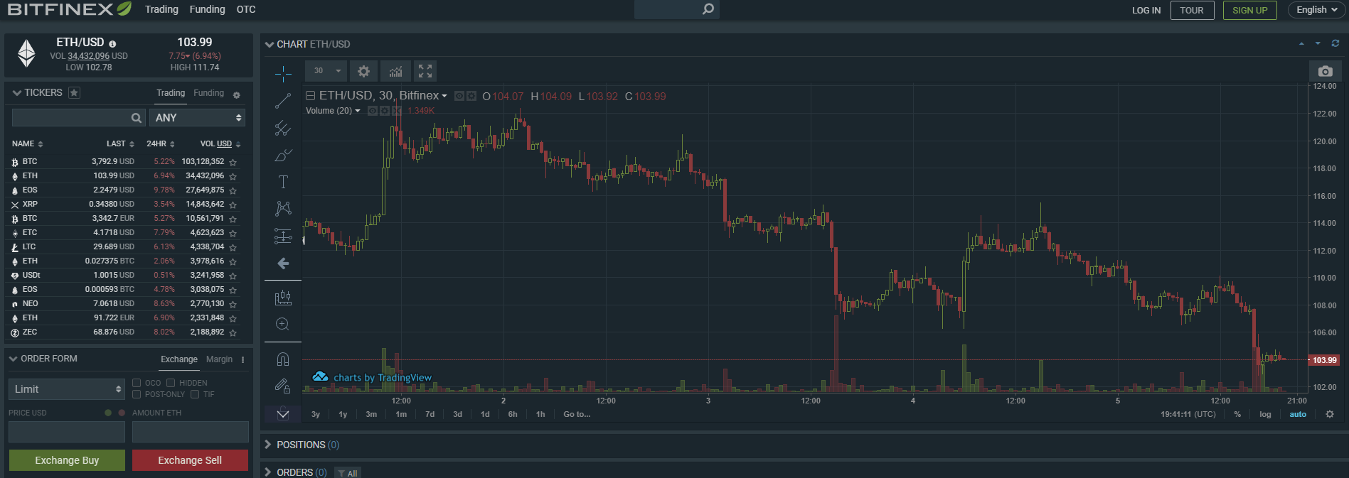bitfinex-ethereum-börsen