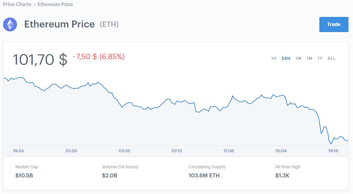 ethereum-börsen